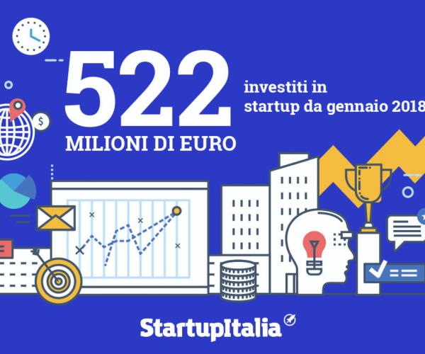 522 milioni di euro raccolti dalle startup nel 2018. Tutti i finanziamenti